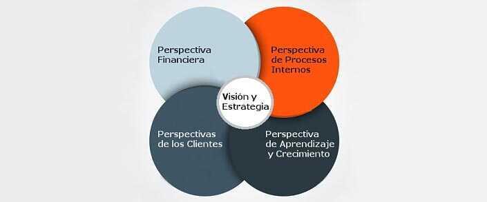 Cuadro de Mando Integral Perspectivas