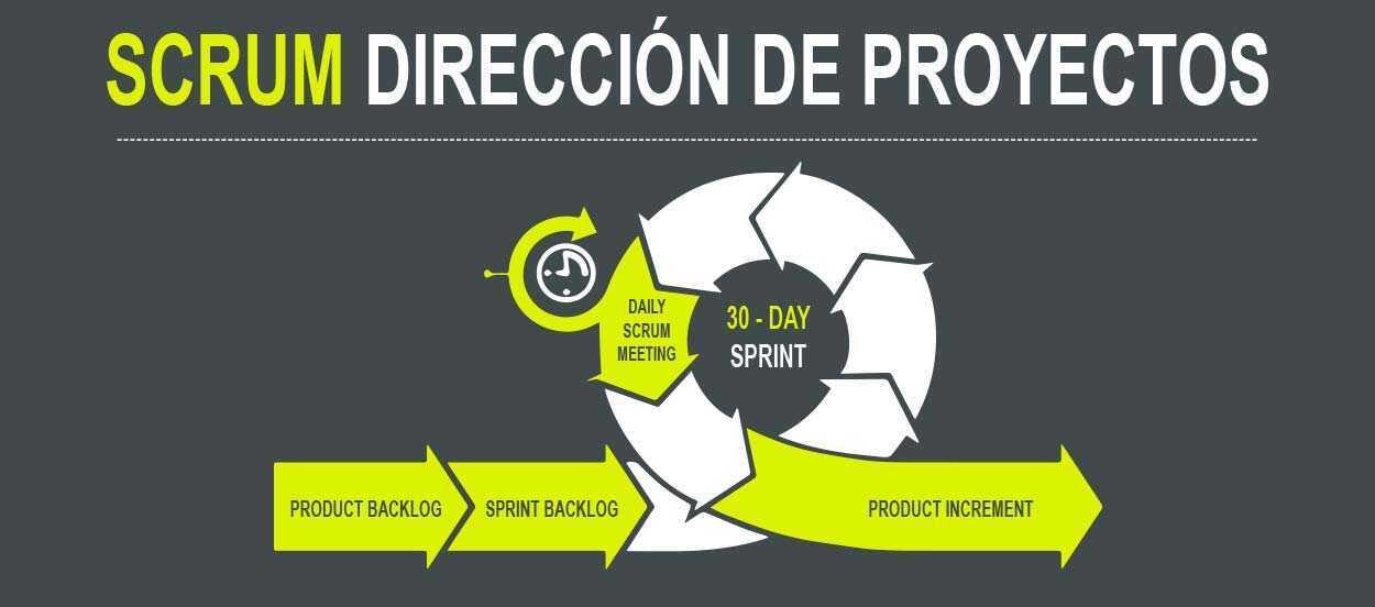 SCRUM dirección de proyectos