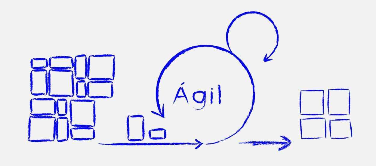 ciclo de vida agil proyectos