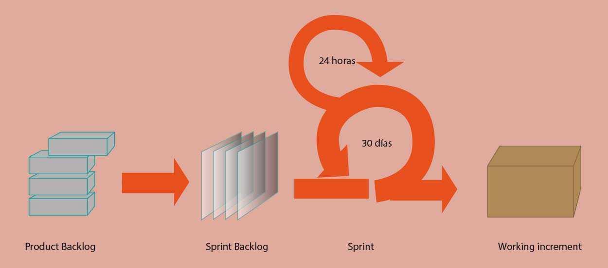 diagrama-scrum-direccion-de-proyectos