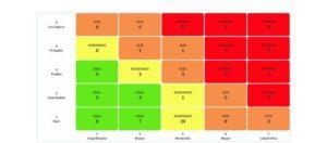 mapa de riesgos estratégicos gestión de riesgos