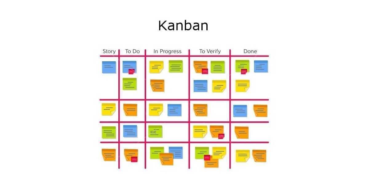 kanban dirección de proyectos