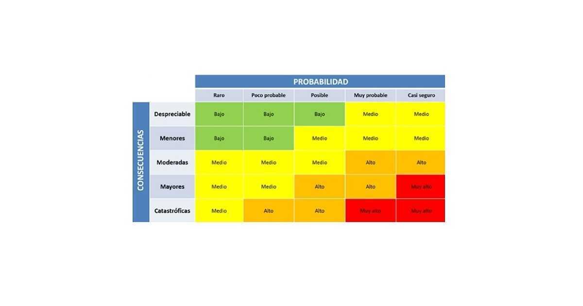 matriz de riesgos gestión de riesgos
