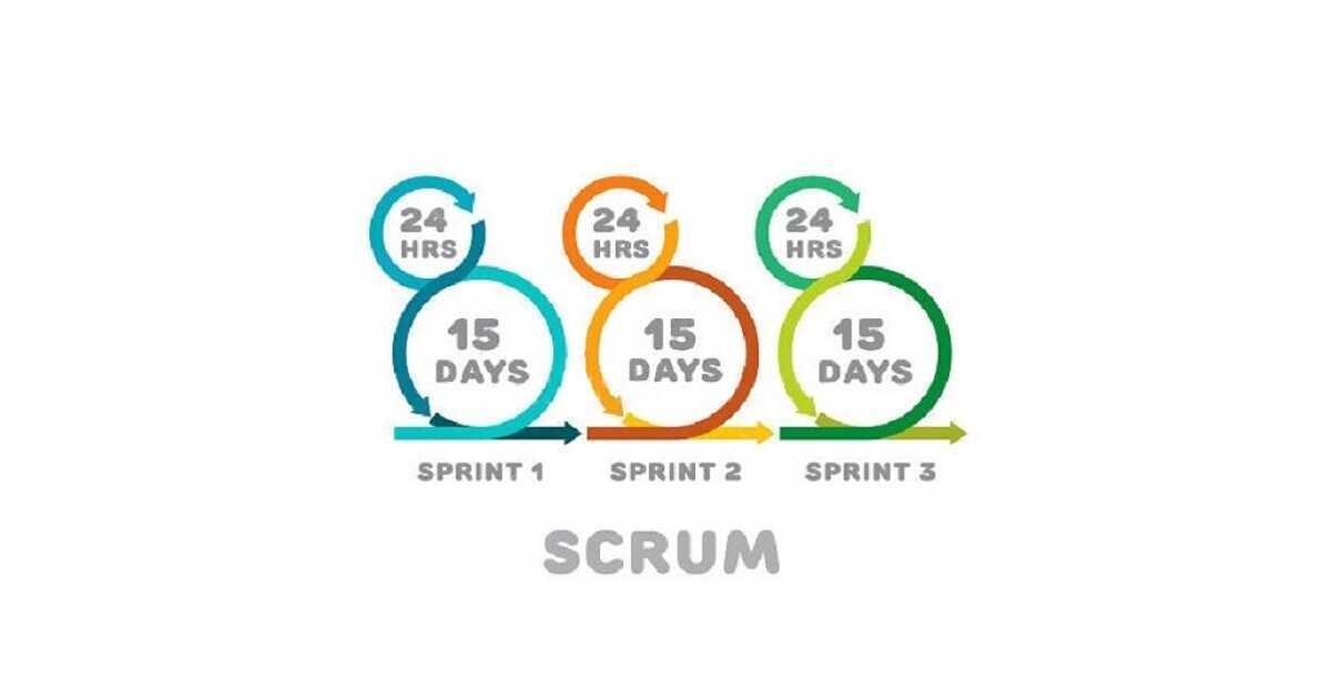 Dirección de Proyectos Scrum