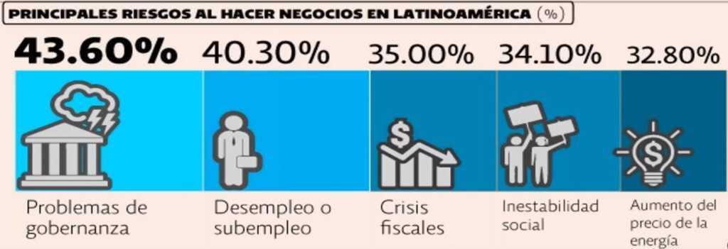principales riesgos latinoamérica