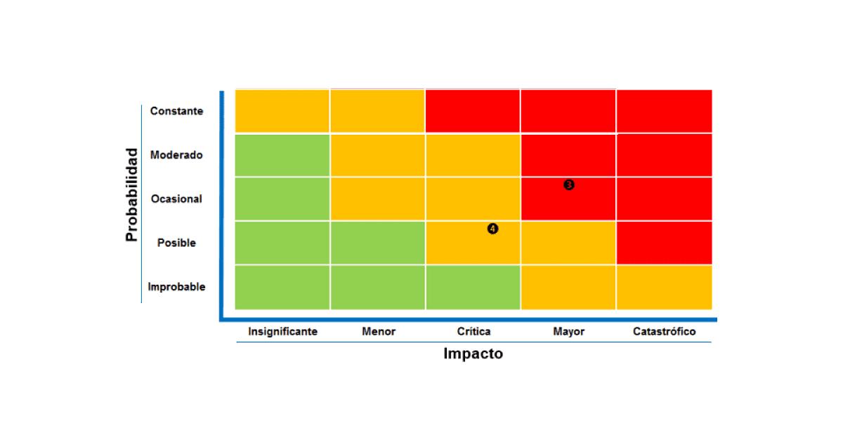 mapa de calor gestión de riesgos